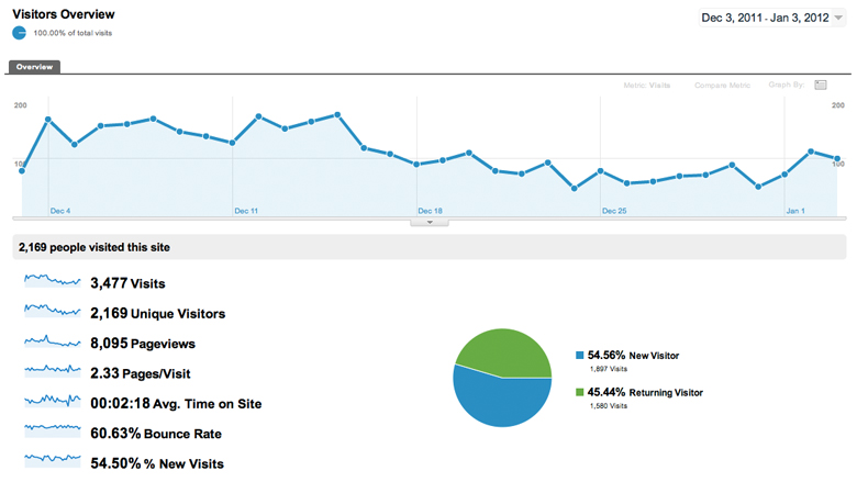 First 60 Days - Blog Metrics
