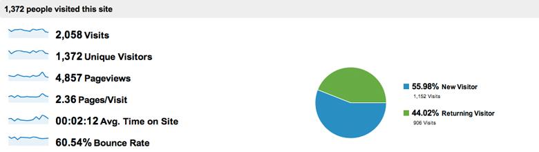 First 60 Days - Blog Metrics